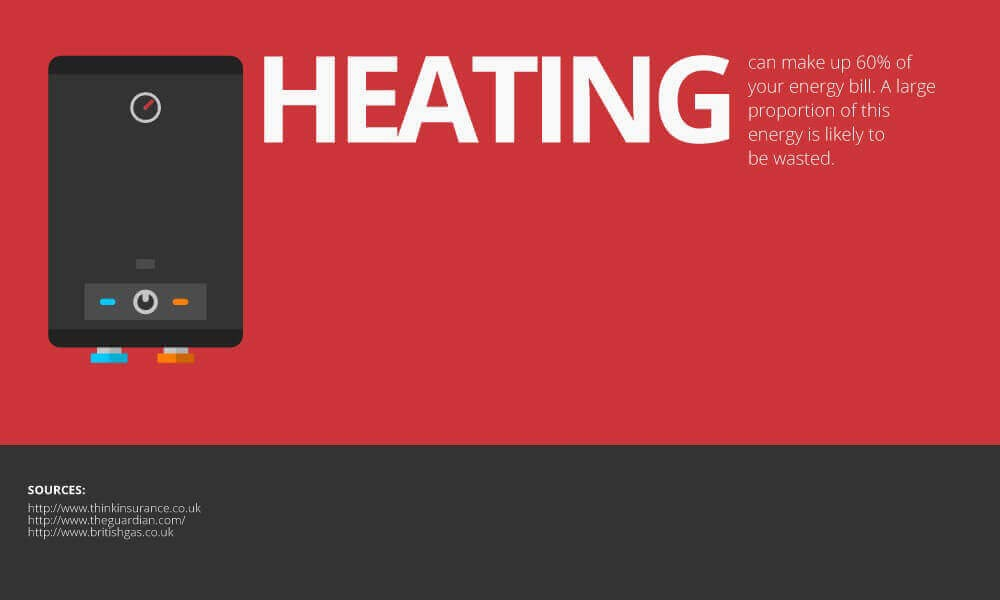 Could You Be Wasting Money On Heating?