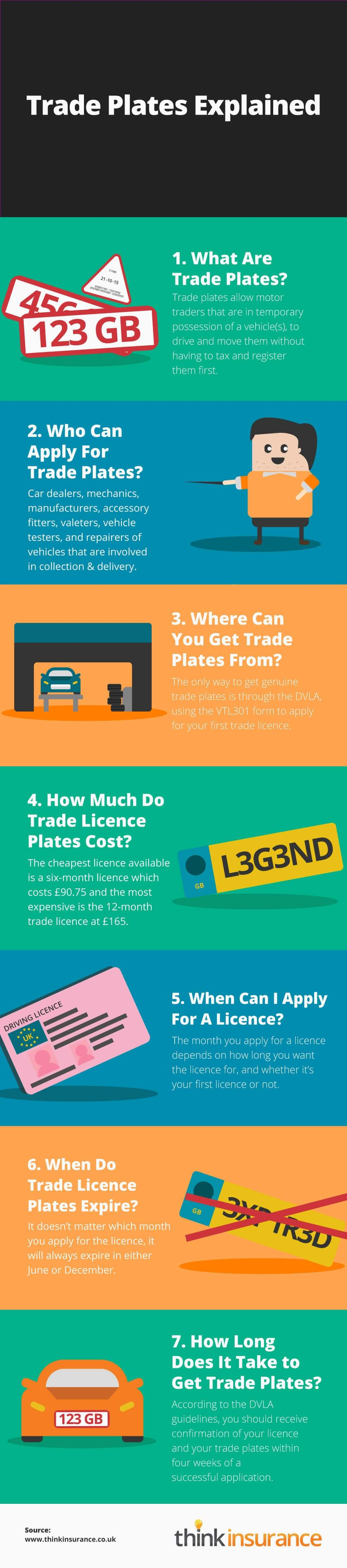 motor trade plates explained infographic