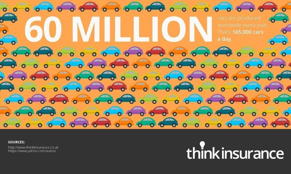 60 Million Cars Are Produced Worldwide